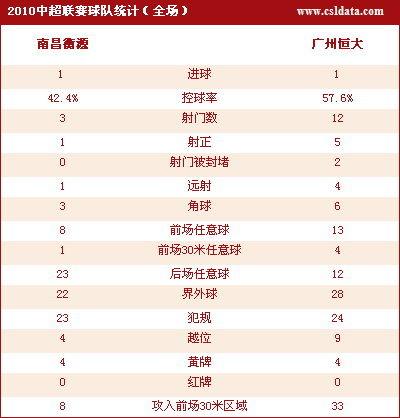 点击查看南昌1-1广州数据统计