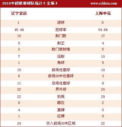 点击查看辽宁1-0上海数据统计