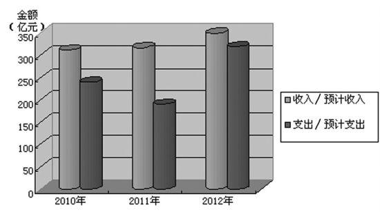 中央彩票公益金收入与支出情况(制图:赵暄)