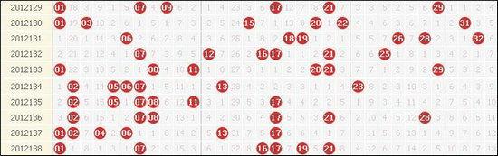 双色球近10期红球出号详情