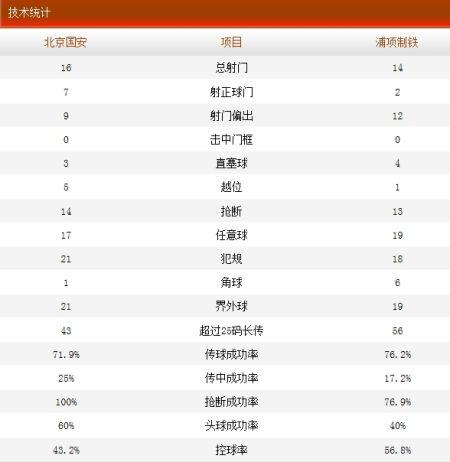 国安2-0浦项技术统计