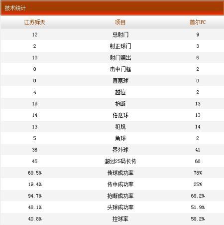 舜天VS首尔技术统计
