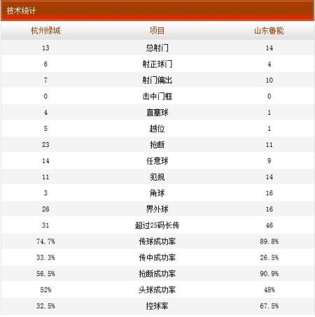 杭州绿城3-3山东鲁能技术统计