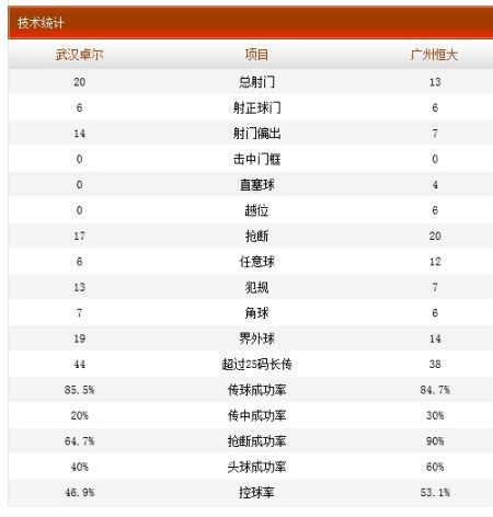 武汉卓尔1-4广州恒大技术统计
