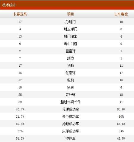 长春亚泰2比3山东鲁能技术统计