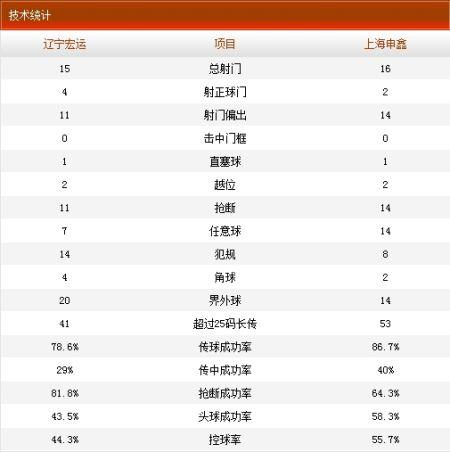 辽宁宏运VS上海申鑫技术统计