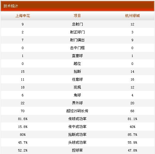 申花0-1绿城技术统计