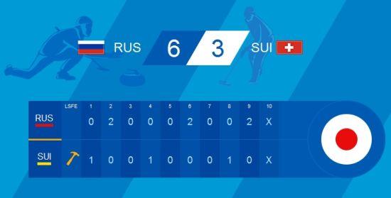 俄罗斯6比3胜瑞士