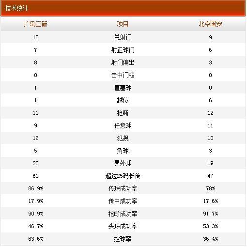 广岛三箭1-1北京国安技术统计