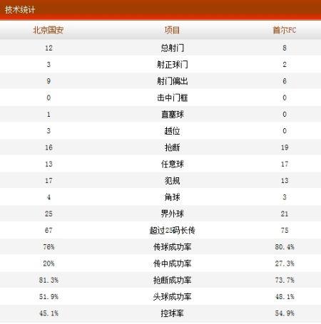 国安VS首尔FC技术统计