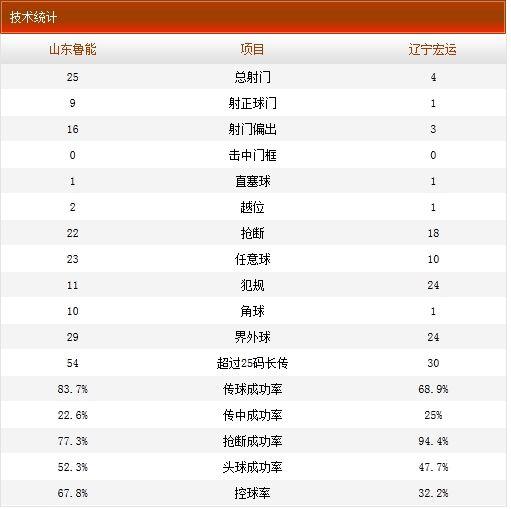 山东鲁能1-0辽宁宏运技术统计