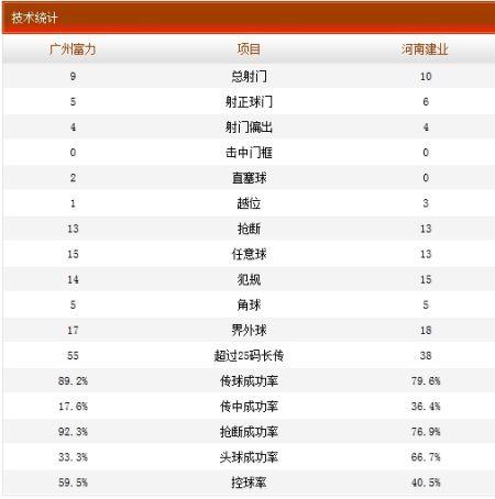 广州富力4-0河南建业技术统计