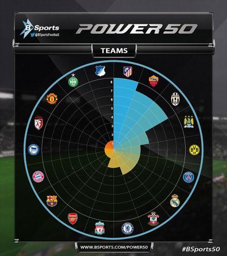各家球队在榜单中所占比例分布