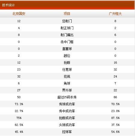 国安1-1恒大技术统计
