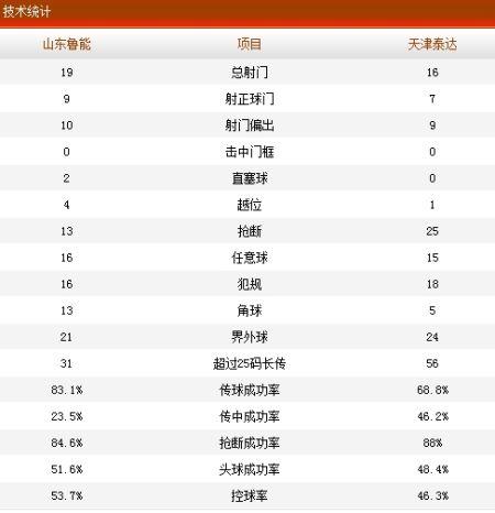 山东鲁能2-2天津泰达技术统计