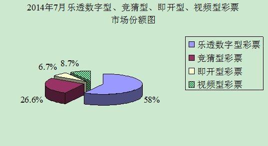 2014年7月乐透数字型、竞猜型、即开型、视频型彩票市场份额图