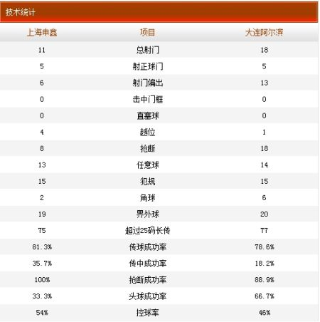 申鑫1-1阿尔滨技术统计