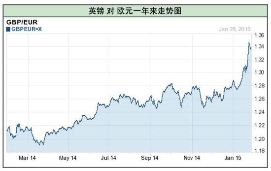 英镑对欧元一年来的走势 1英镑兑换欧元