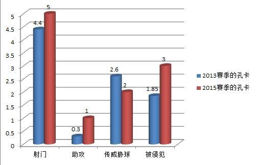 孔卡2013与2015赛季数据对比