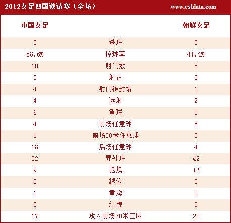 点击观看中国女足0-0朝鲜全部技术统计图