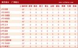 广州恒大球员基本数据