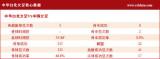 台北核心技术统计