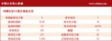 中国女足核心数据