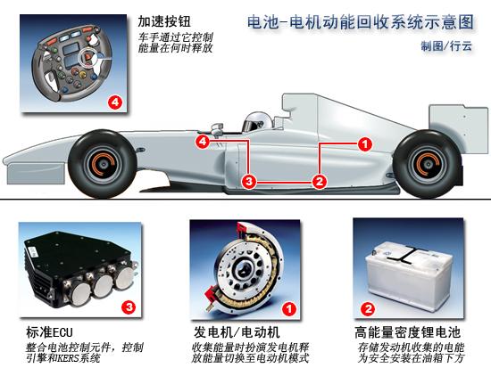 F1技术特辑-KERS系统深度分析80马力的学问(附图)