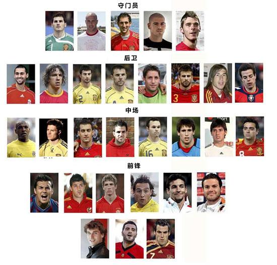 西班牙30人大名单:巴萨7人压皇马巴尔德斯入选