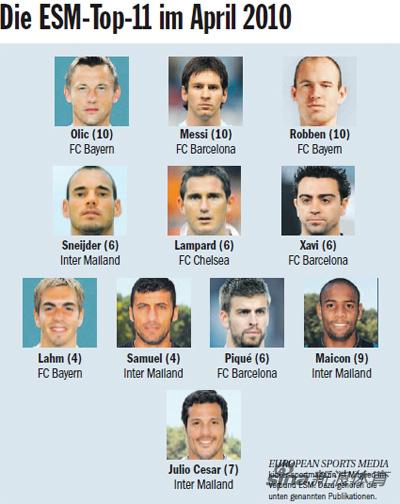 欧洲月最佳阵容公布:国米4将巴萨3人英超仅1王牌