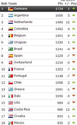 FIFA最新世界排名