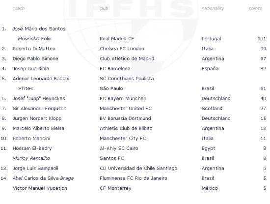 IFFHS年度最佳主教练排行
