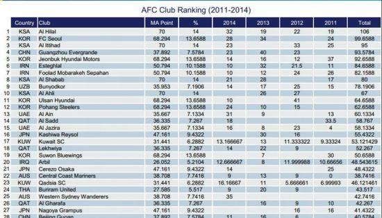 亚足联官方俱乐部排名