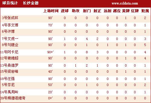 图文-长沙2-2青岛技术统计金德队员详细分析