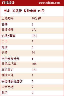 图文-长沙2-2青岛技术统计石笑天数据分析