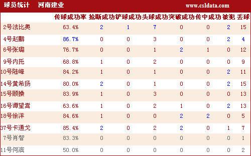 河南建业球员详细数据