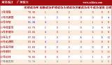 广州球员详细数据