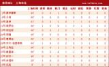 上海申花基本数据