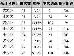 博乐彩票网福彩3D第2008170期大小奇偶特征分析