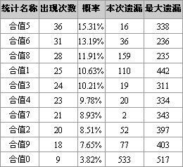 博乐彩票网福彩3D第2008175期和值和尾分析(图)