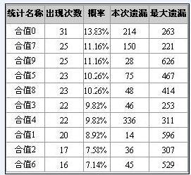 博乐彩票网福彩3D第2008178期和值和尾分析(图)