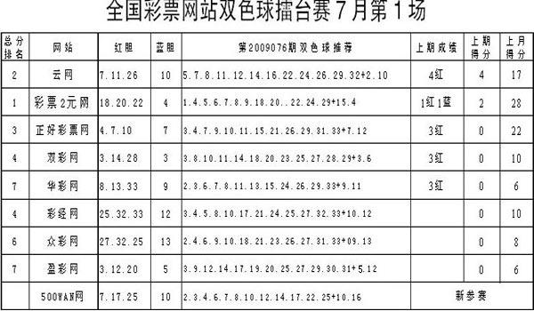 双色球09076期媒体擂台:2元网6月冠军蓝胆10热