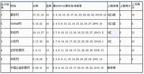 双色球09103期媒体擂台:红三区再升温蓝球荐大号