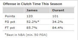 詹姆斯与杜兰特本赛季关键球对比