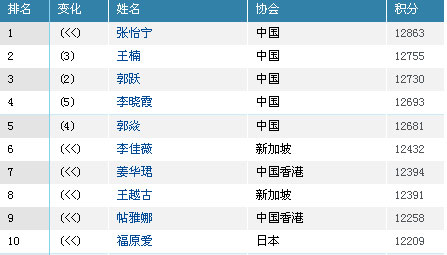 国际乒联最新排名:马龙升至第四王楠第二超郭跃