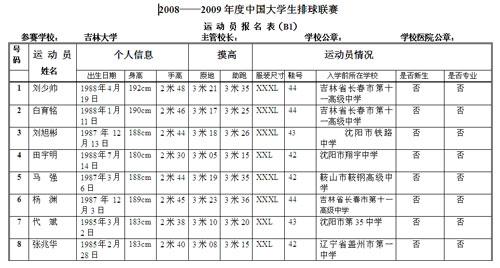 中国大学排球联赛北区男子组吉林大学报名表