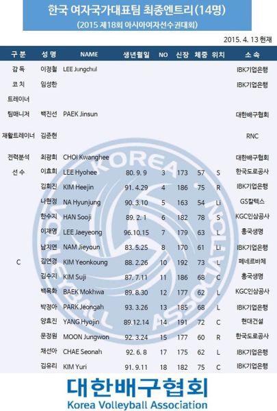 韩国排协公布的韩国女排14人集训名单