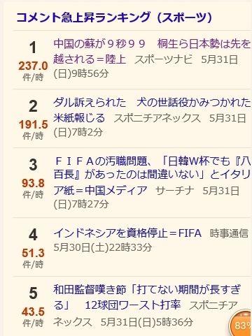 这条新闻在日本雅虎留言第一
