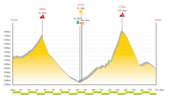 图文-2009环青海湖自行车赛海拔图第七赛段