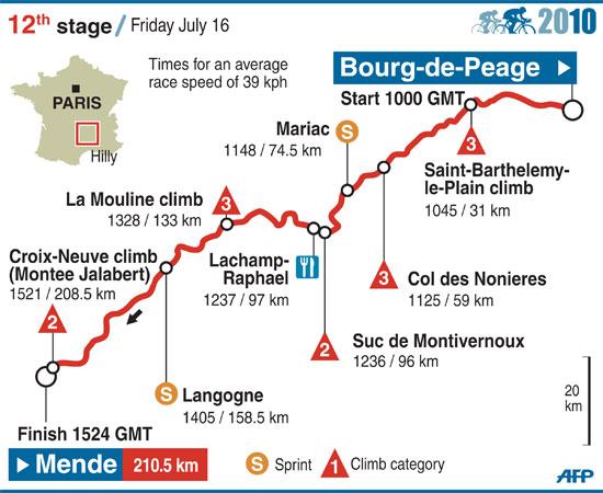 图文-2010年环法自行车赛赛段图解第12赛段